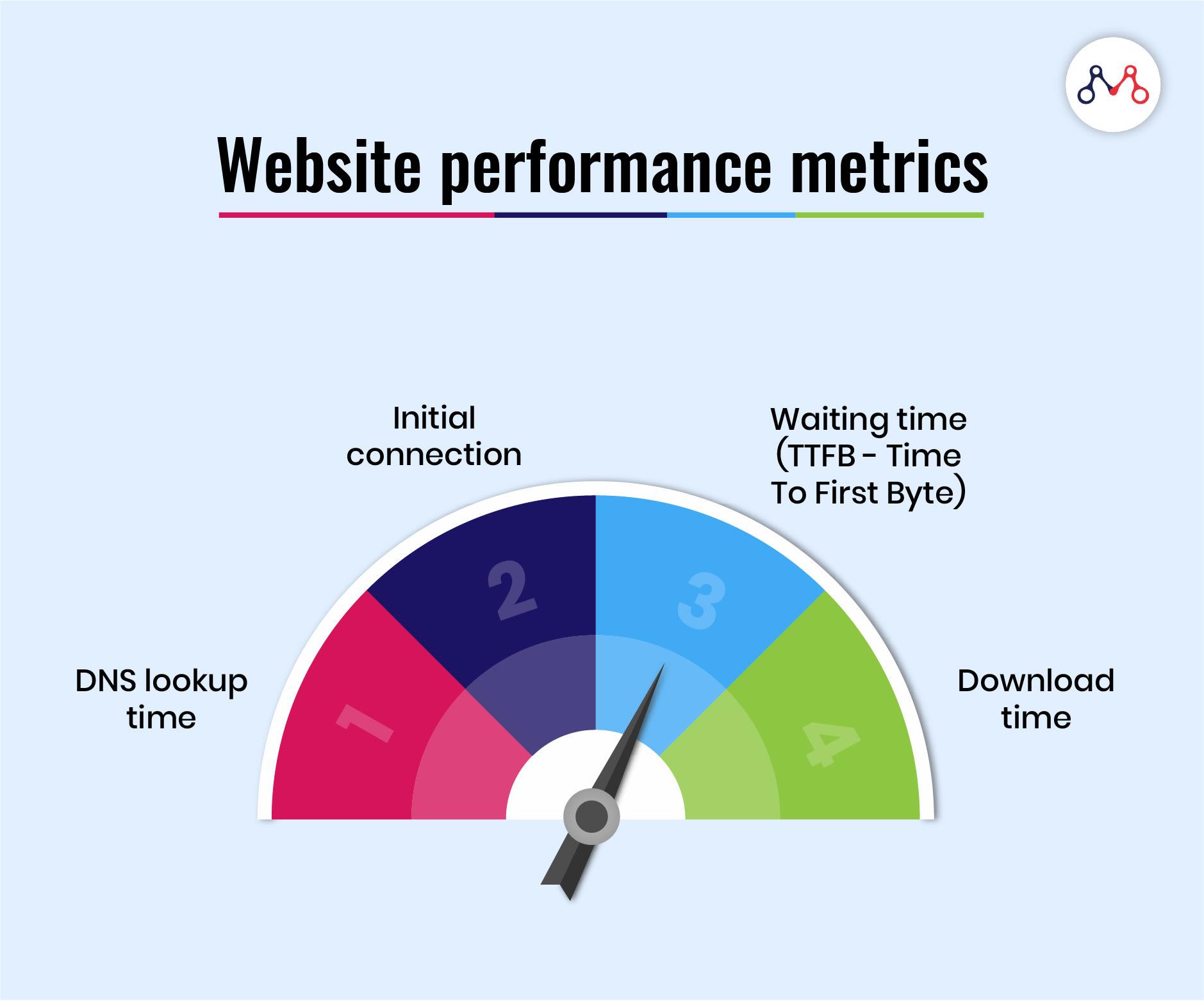 Website Performance, eCommerce website