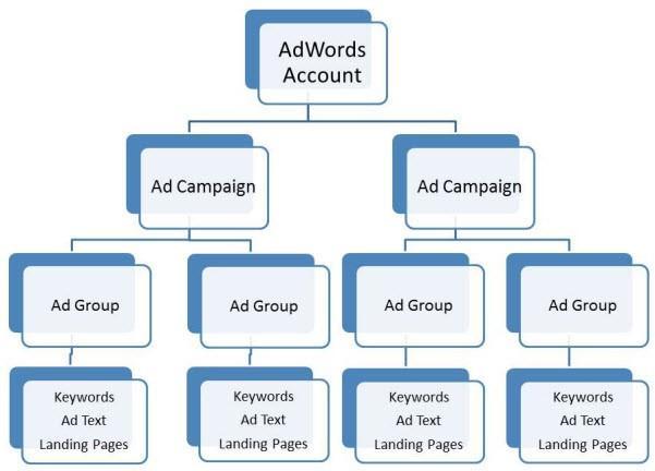 google ads, digital marketing