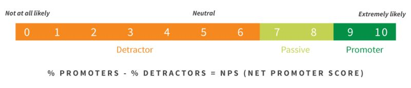nps benchmarks, net promoter score example rating scale