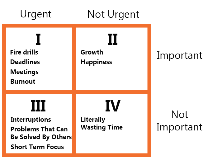 quadrant graph for time management