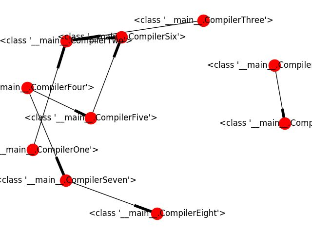 Using networkx to manage dependencies