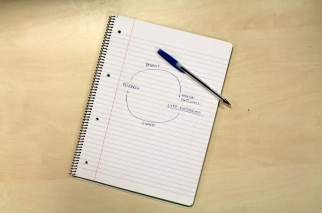 A notebook with a cycle between 'research' and 'lived experiences' drawn on it and blue pen on the side