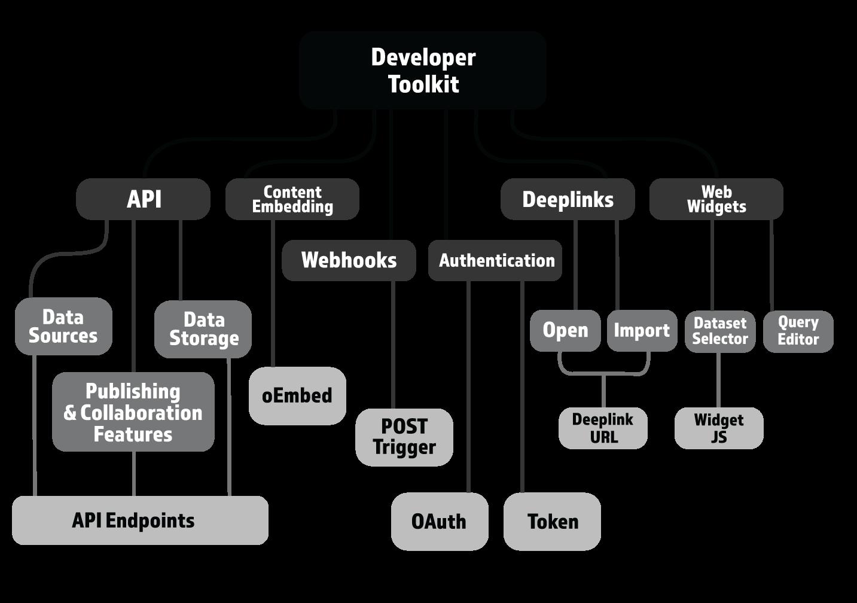 Home - data world for developers — Build data world apps