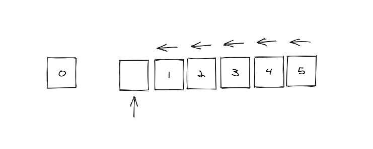 Illustration of a shift where all items have to move over to the left by one each