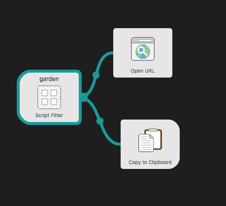 Resulting workflow