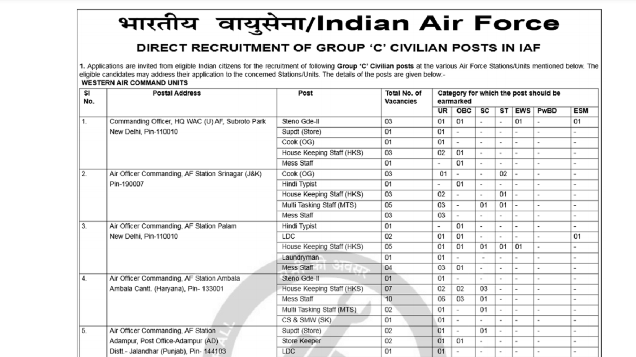 latest government vacancies in Indian Air Force for 10th pass, 12th pass Govt Vacancy in Air force for Graduates.