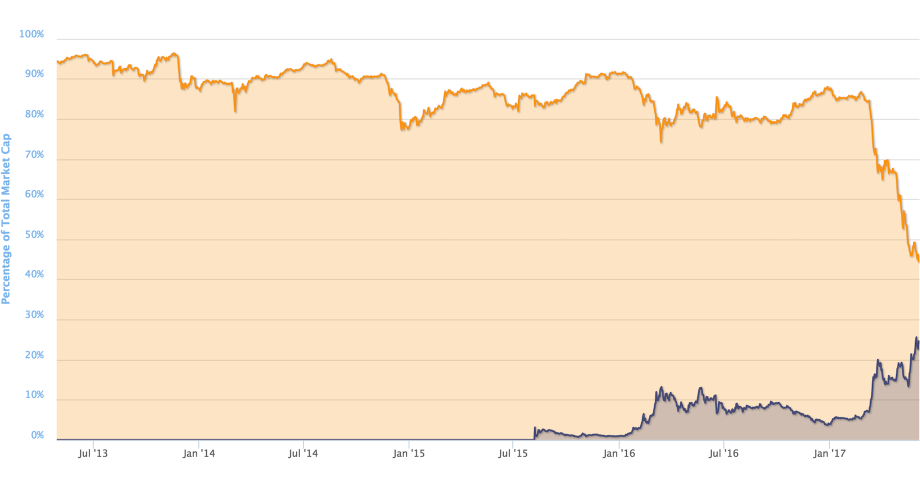 Percentage of Total Market Capitalization of Bitcoin and Ethereum