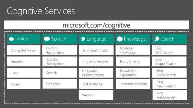 liste cognitives services