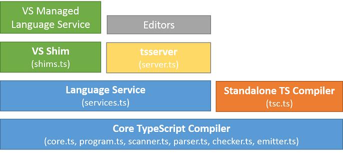 architecture TypeScript