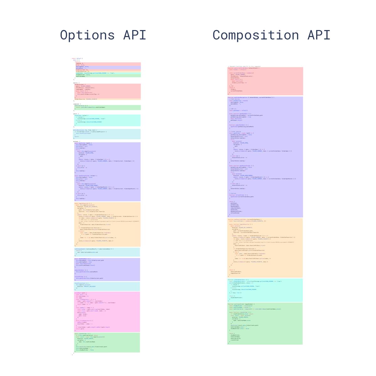 schema option API vs composition API