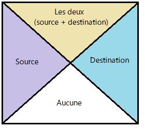 region pixel