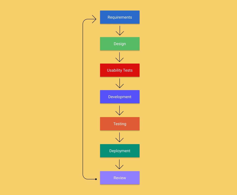 usability testing development cycle wit testing