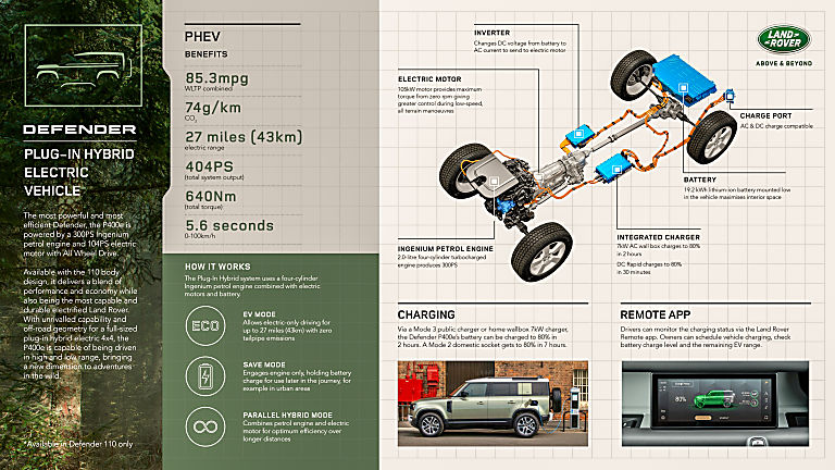 Land Rover Defender PHEV infographic