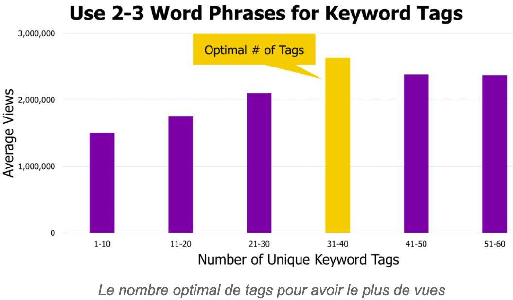 graphique keywords référencement musicien