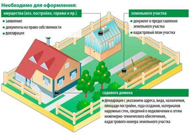 Список документов для продажи дома с земельным участком в 2021 году