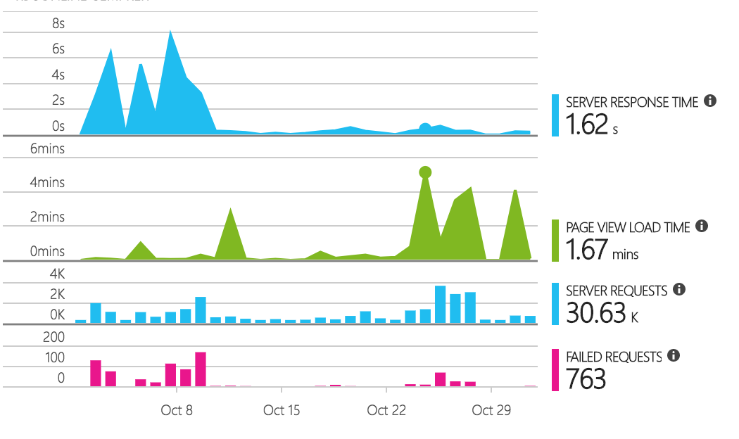 Application Insights Overview