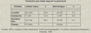 Yacatecan population of indigenous language speakers
