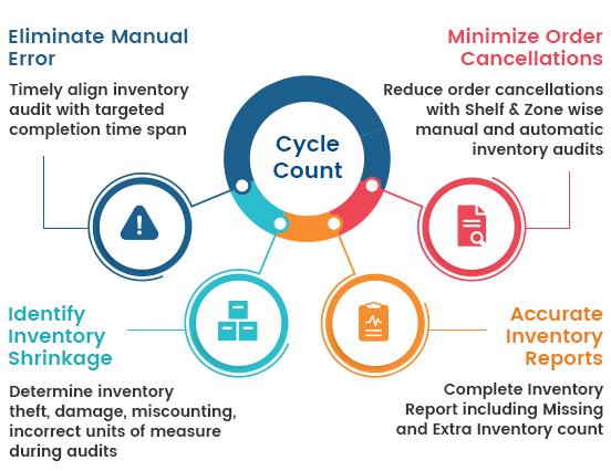 Cycle Count- Warehouse management solution