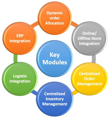 Key Modules of Unicommerce's Omnichannel feature