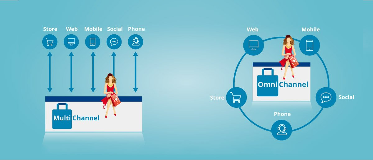 Omnichannel (O2O) Ecommerce Retail Solution & Software - Unicommerce