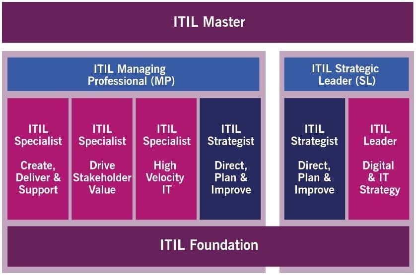 ITIL 4 Certification