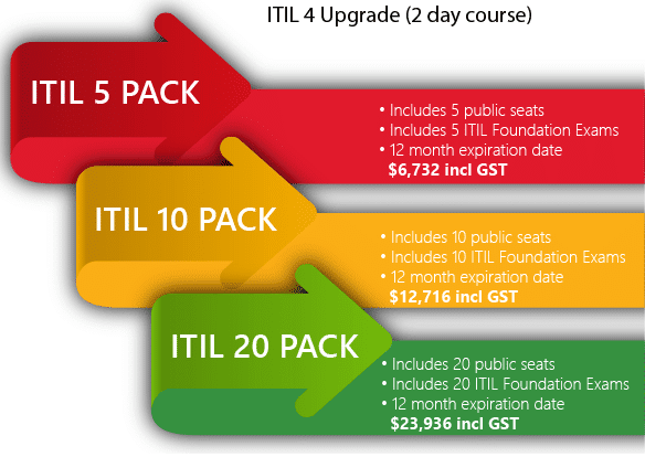 ITIL Foundation Learning Packs