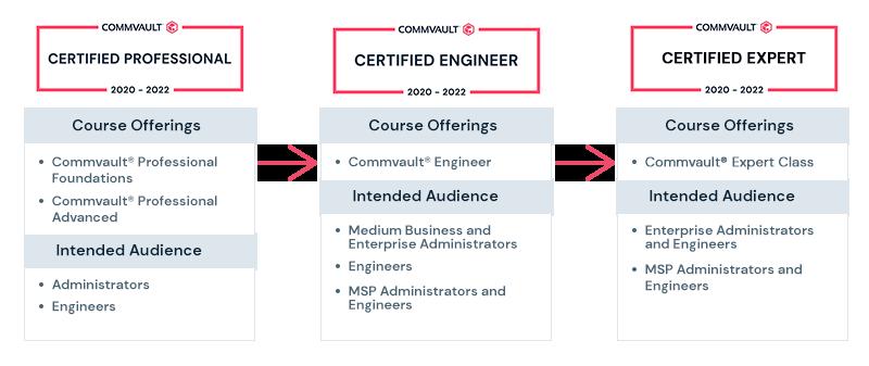 Commvault Certifications