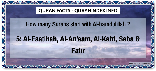 Discover Amazing, Interesting and Beautiful Numerical Quran #Quotes and #Facts @ https://quranindex.info/blog/ [27] #Quran #Islam