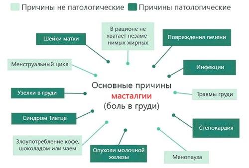 Види і причини, як позбавитися, лікування