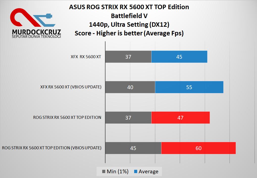 ASUS ROG STRIX RX 5600 XT TOP Edition