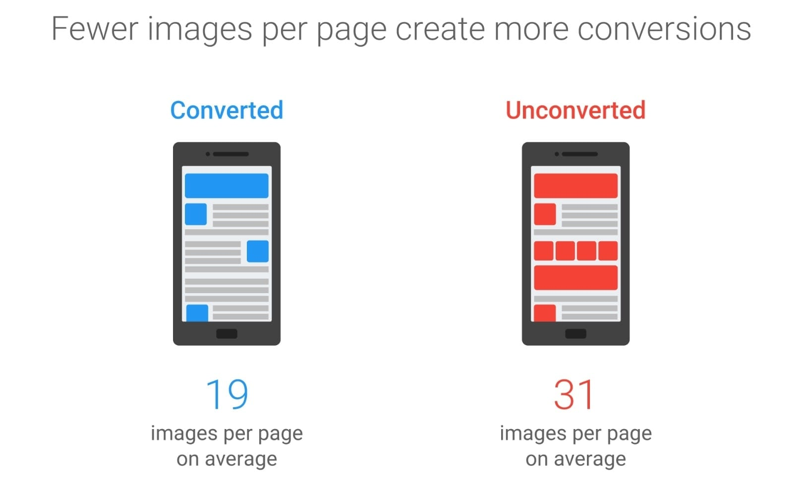 Essential image optimization fewer images per page create more conversions 19 images per page on average converted better fandeluxe Choice Image