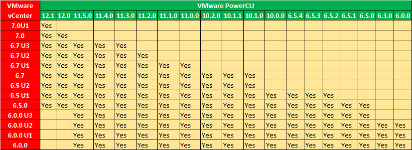 Tabla de compatibilidad VMware vCenter y PowerCLI