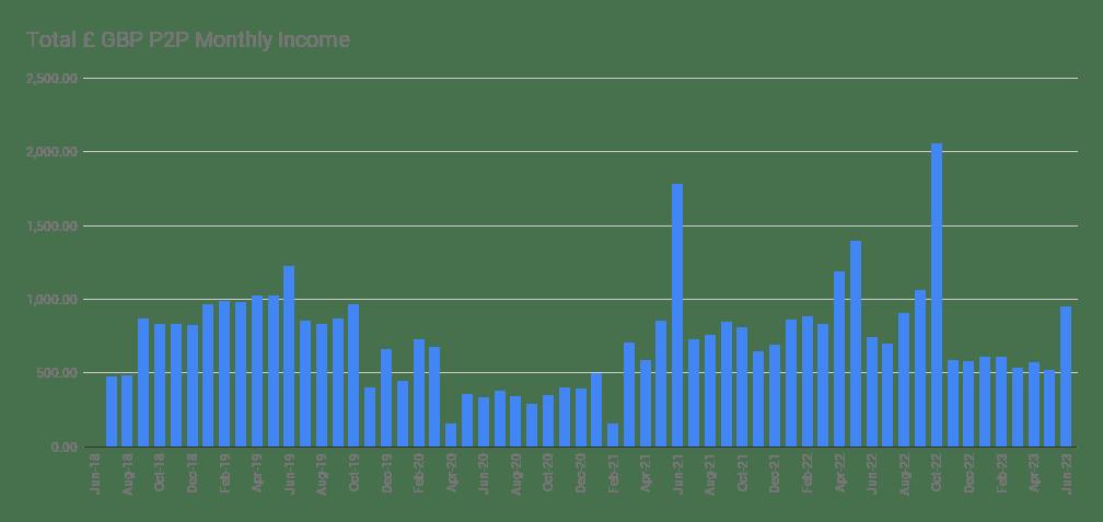 Peer to Peer Lending Portfolio Monthly Income Graph