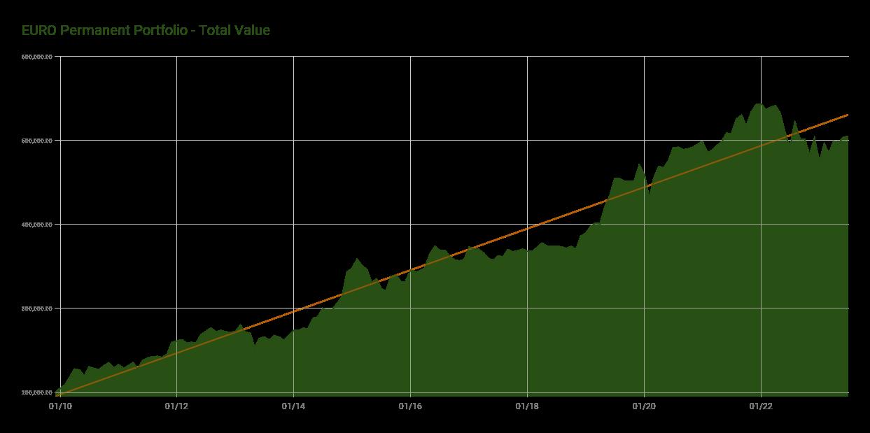 Euro Permanent Portfolio Total Value Graph