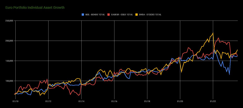 Euro Permanent Portfolio Individual Asset Growth Chart