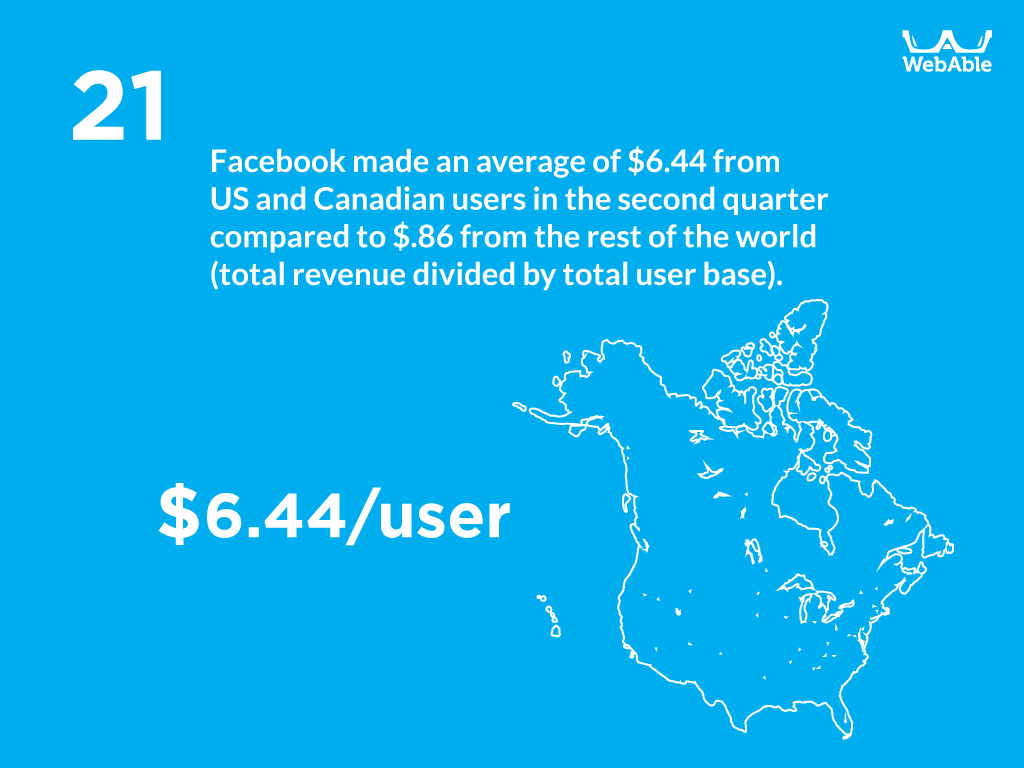 25-stats-facebook_logos-on-all_21