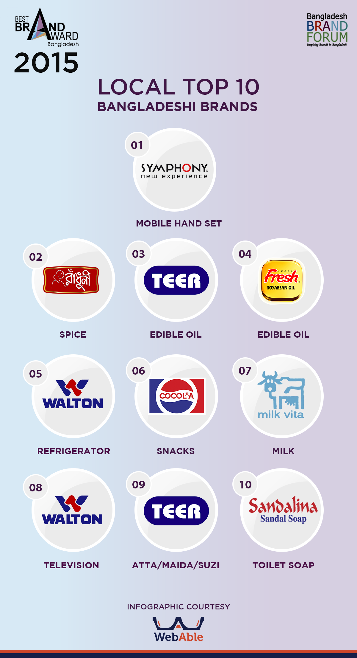 Top 10 Bangladeshi Brands - 2015 [Infographic] - Webable Digital - Best Brand Award - Bangladesh Brand Forum