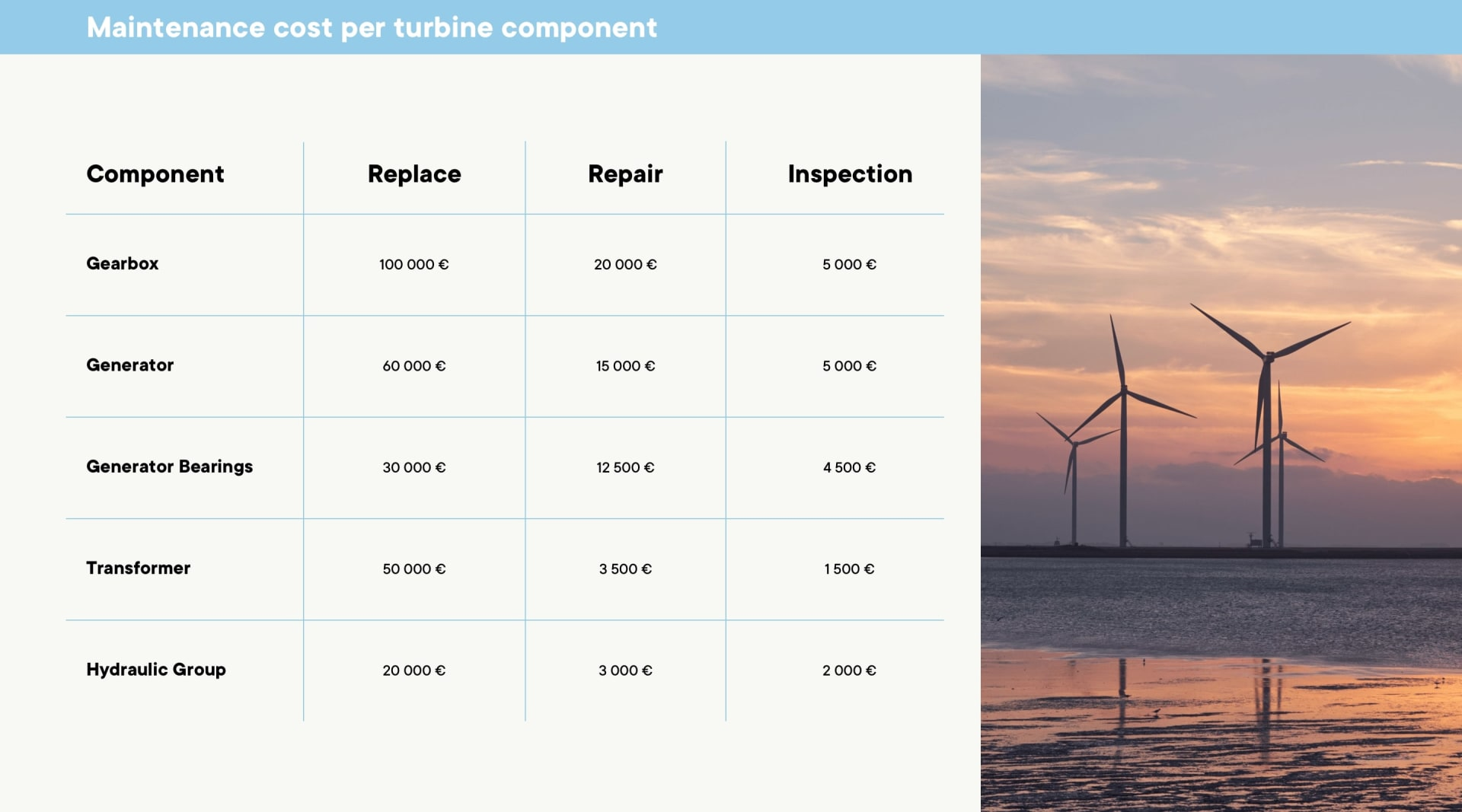 How to create predictive maintenance software for wind turbines using machine learning algorithms - Boldare Team