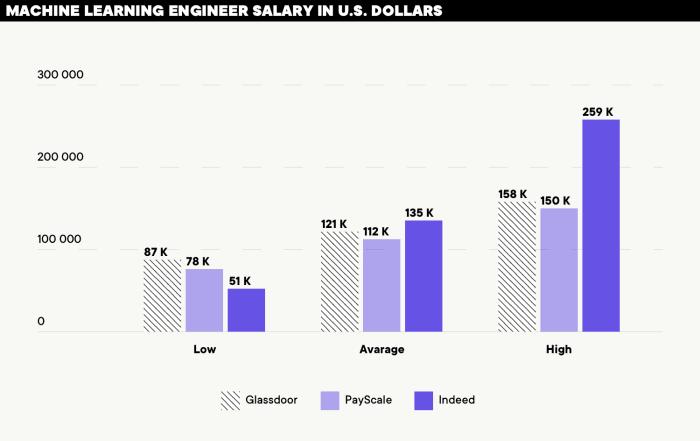 Salary in U.S. dollars per year