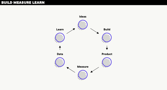 Build, measure and learn chart