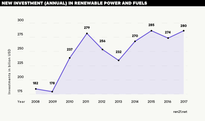 REN21 Renewables Global Status report