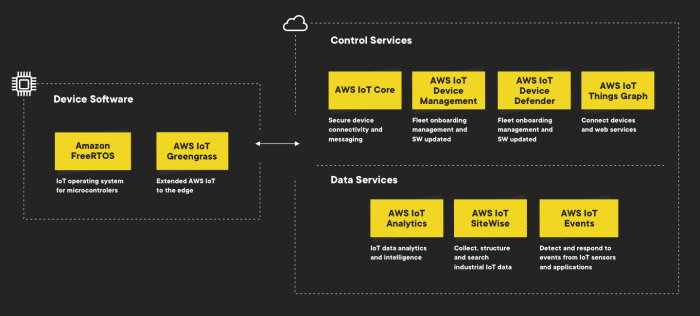 See basic services of AWS iOT