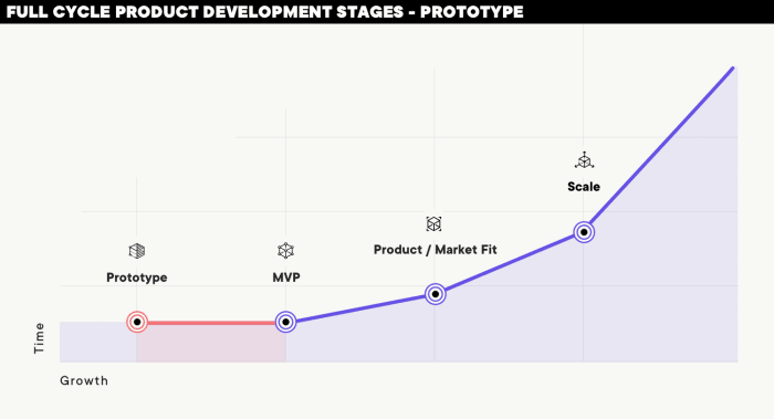Do you know the difference between prototype and MVP?