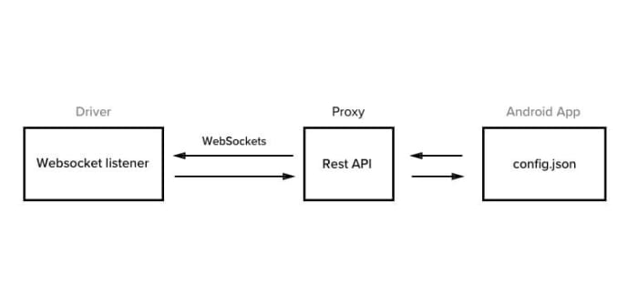 Proxy and Android app