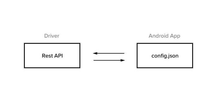 Rest API and config.json