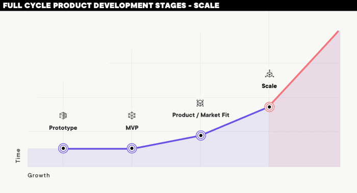 Scaling digital product