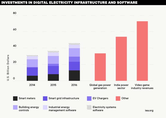 Digitalization and Energy IEA 2017