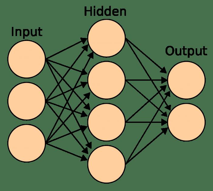 Neural Network 2