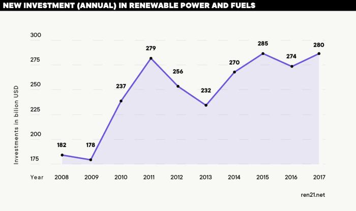REN21 Renewables Global Status report