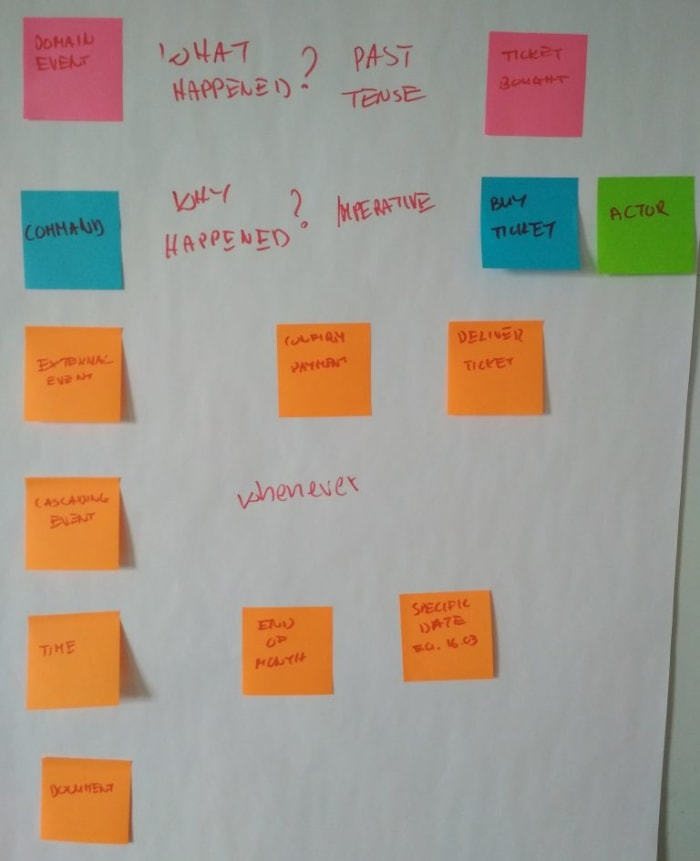 Event Storming 7